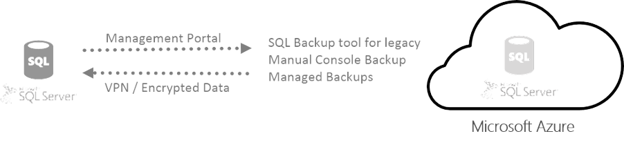 SQL Backup and Recovery with Azure